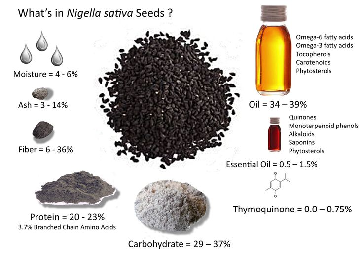 Compounds In Black Cumin Seed